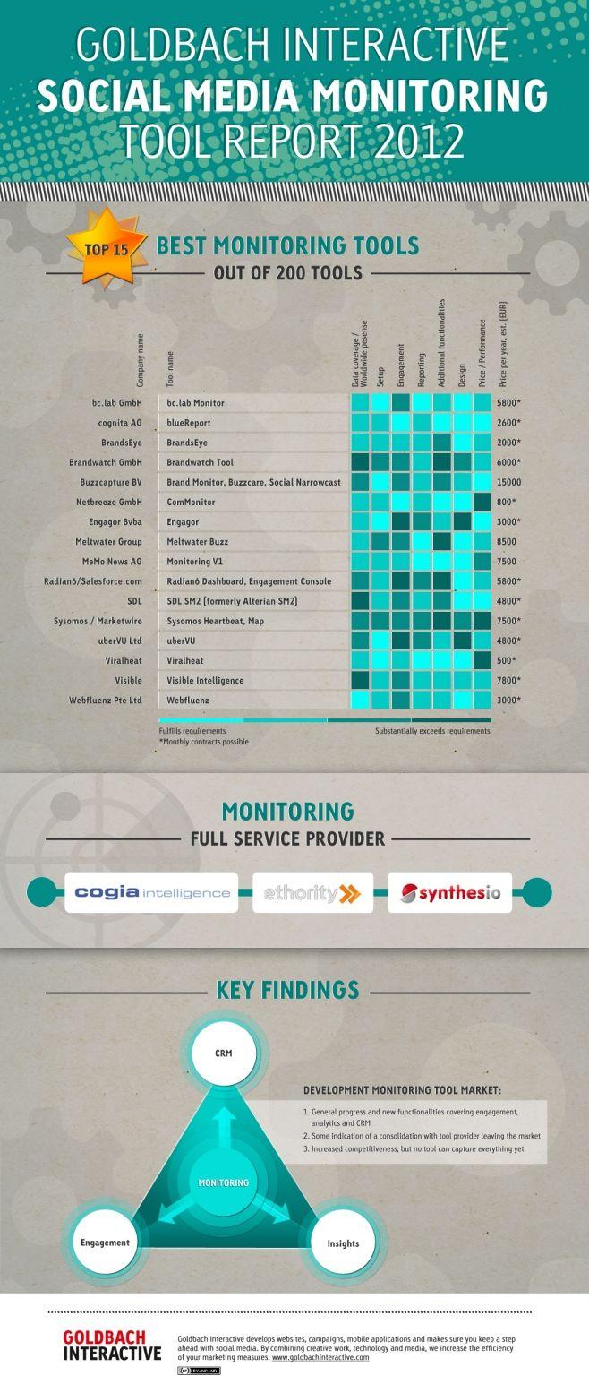 Las mejores herramientas para monitorizar Social Media #infografia ...