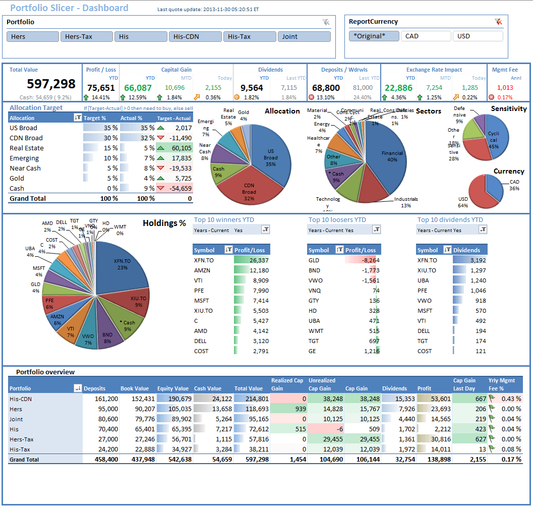 What does it mean for investors when a company announces a reverse stock split? Excel 2013 Dashboard Templates If You Manage A Group Employee Or Busy Household You Can Easi Excel Dashboard Templates Excel Templates Spreadsheet Template