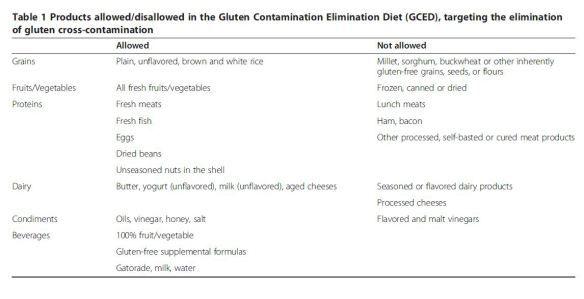 Celiac disease? Why you should not eat dairy, corn, quinoa ...