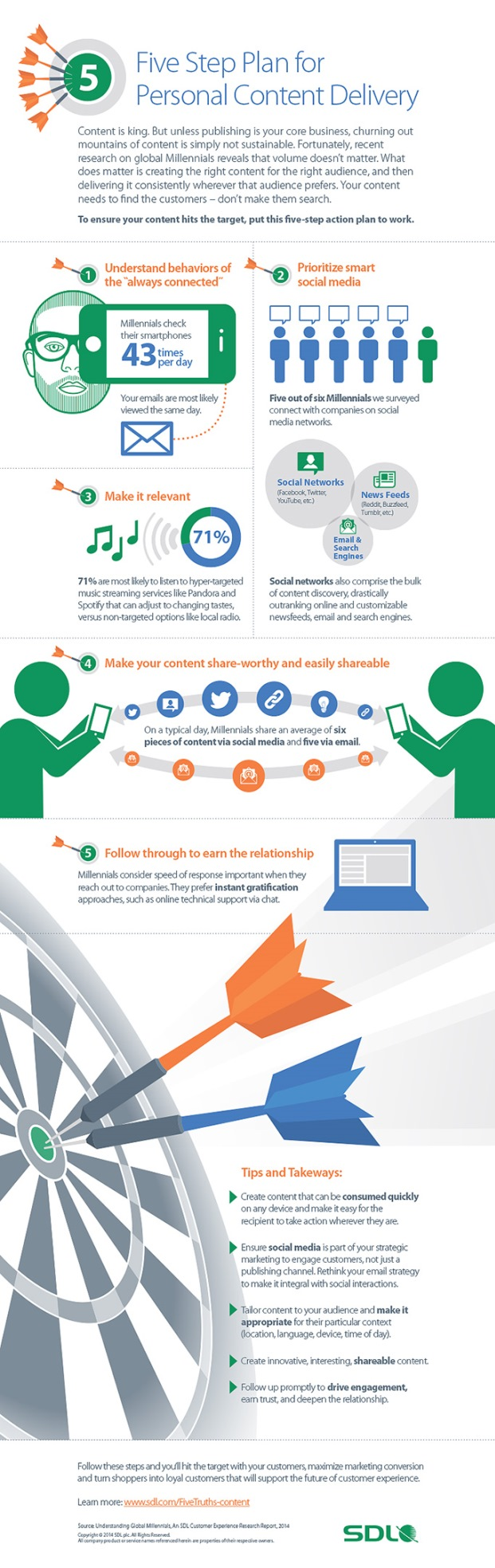 Social media drives content discovery with millennials