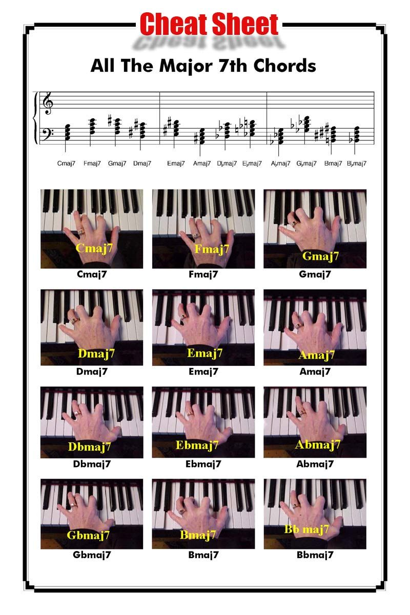 All The Major 7th Chords Http Www Playpiano Com 101 Tips 11