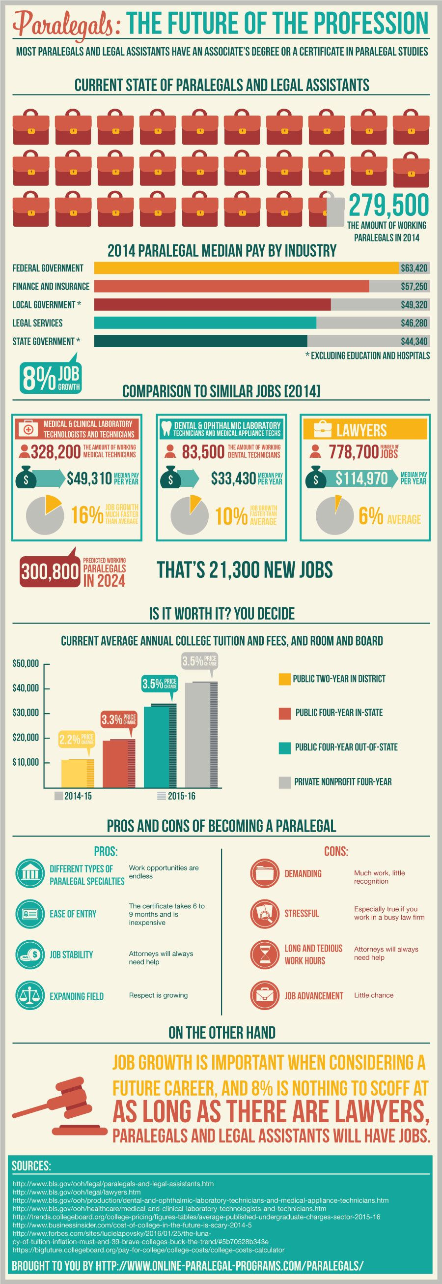 Share This Infographic On Your Blog Source Online Paralegal
