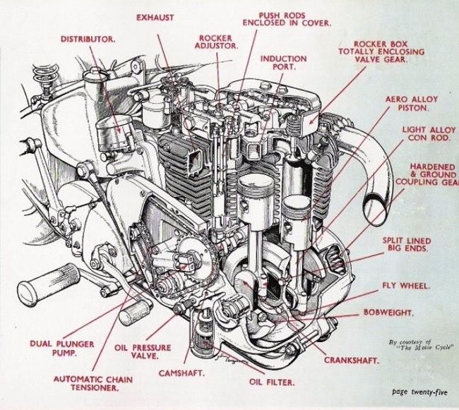 Ariel Motorcycle Wiring Diagram : Ariel square four engine diagram wiring diagrams image