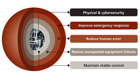 Image Result For Layered Security Defense In Depth Technology Emergency Response Technology No Response