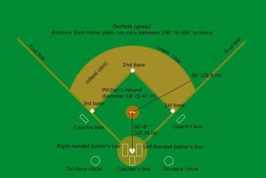 baseball for beginners the basic rules of the game
