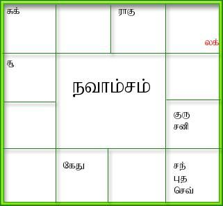 marriage horoscope by date of birth in tamil