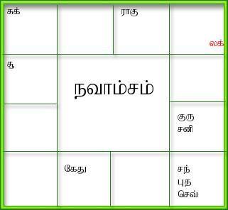 Generate birth horoscope,tamil jathagam, tamil birth