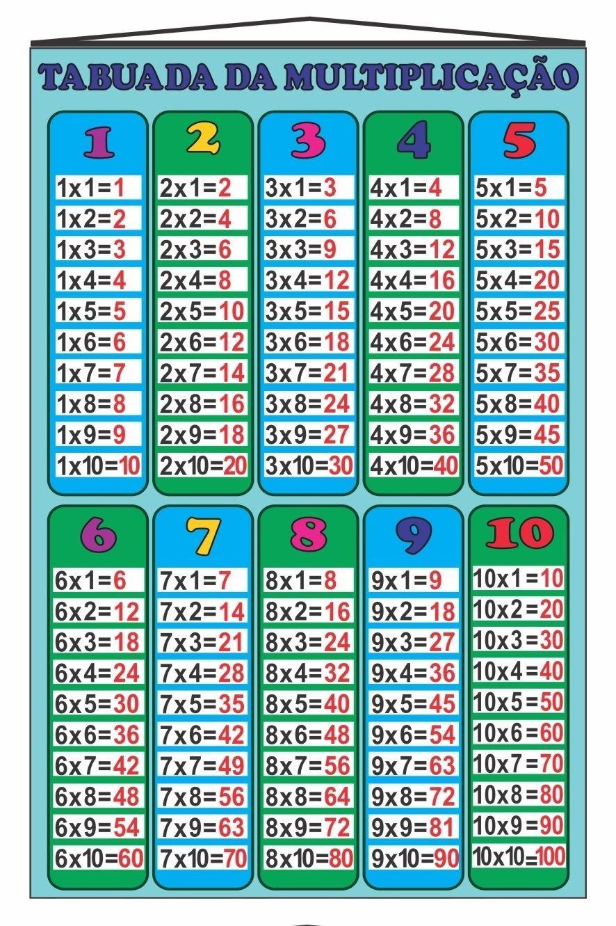 Banner Tabuada Multiplicação Colorida | Matemática | Pinterest ...