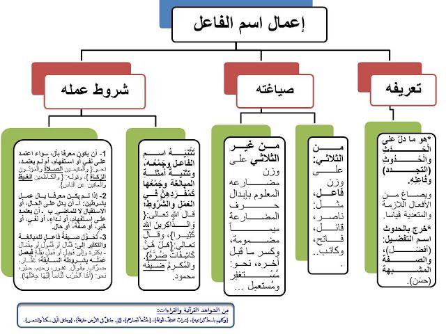 إضافة تسمية توضيحية Learning Arabic Arabic Language Teaching
