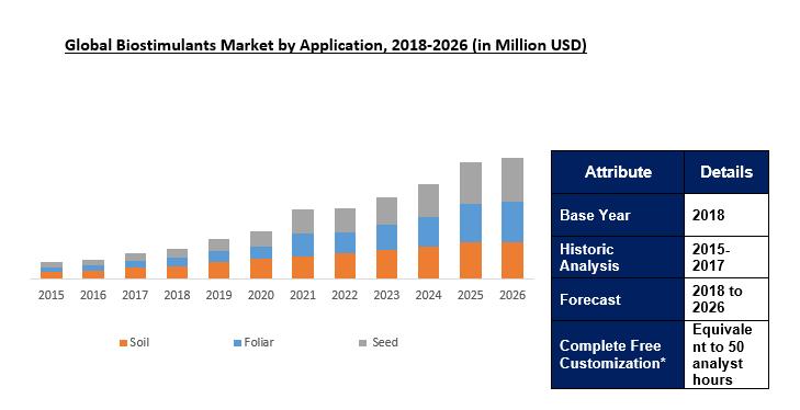 Biostimulants Market Size Analysis Growth Industry Report 2026 Marketing Analysis Industry Research