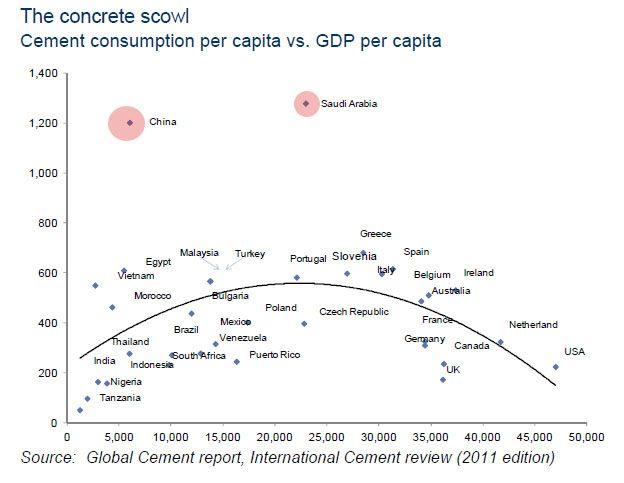 Resultado de imagem para cement per capita