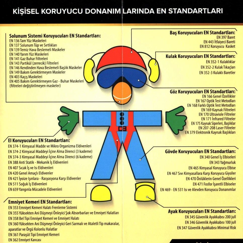 Kişisel koruyucu donanım en standartları kkd isg iş güvenliği | Eğitim,  Okul öncesi, Poster