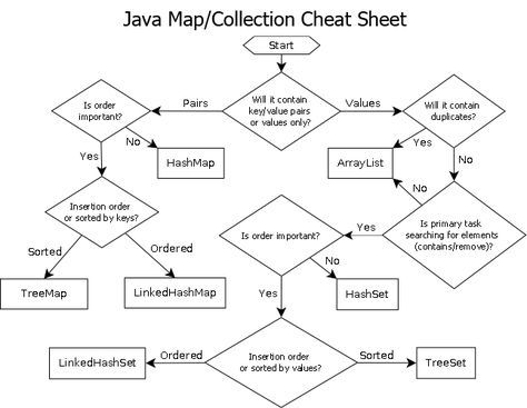Java Map/Collection Cheat Sheet   wwwsergiyca/guide-to