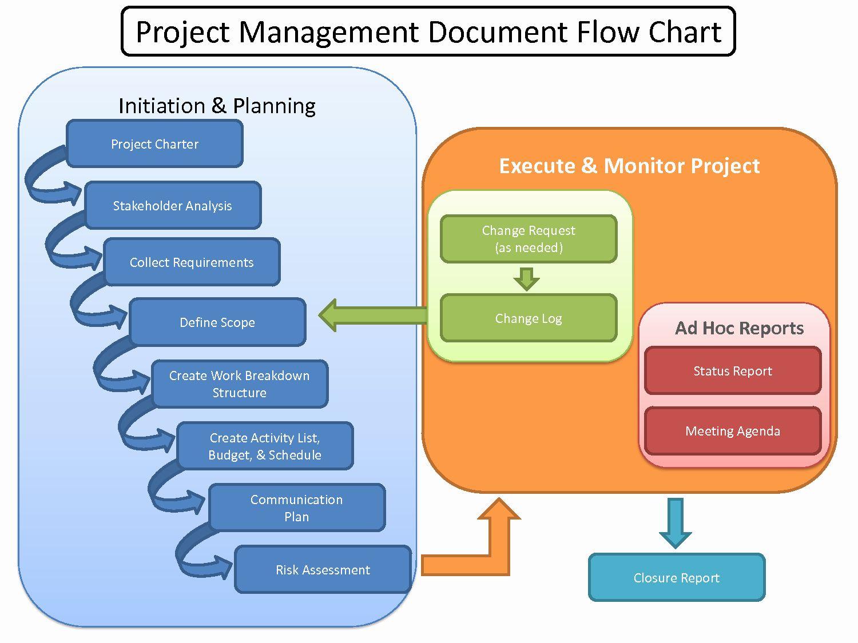 Project Management Flow Chart Template Beautiful Project Management Process In Construction Program Management Project Management Project Management Templates