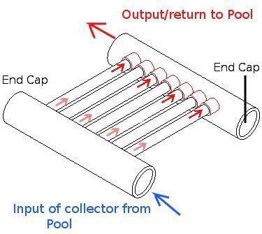 DIY Solar Pool Heating Collector Using PVC Pipe--- (head ...