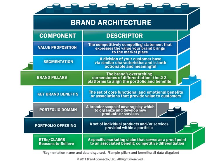 Definition Of Brand Architecture Brand Architecture Marketing Strategy Business Brand Development
