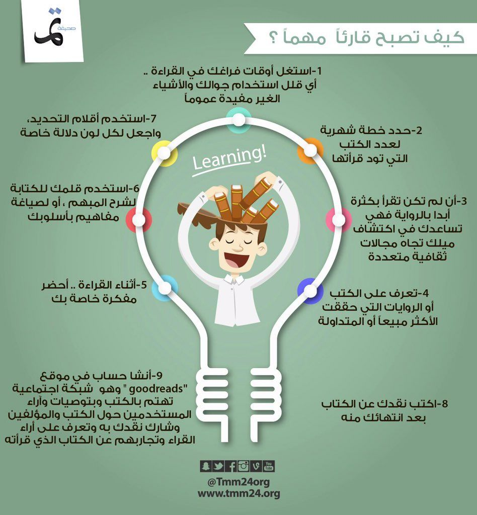 Pin By Khaled1000 On تطوير الذات Anime Wallpaper Learning Map