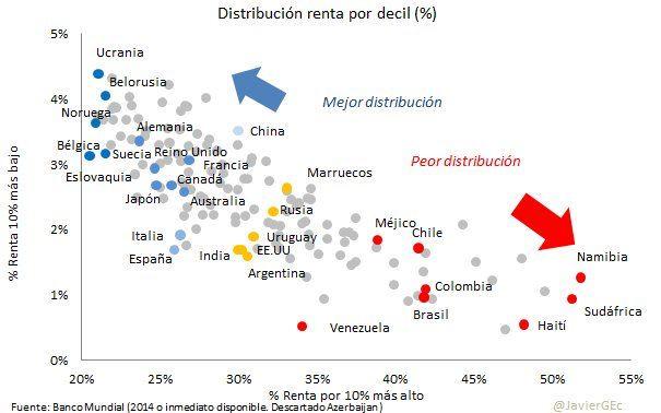 Distribucion de la renta