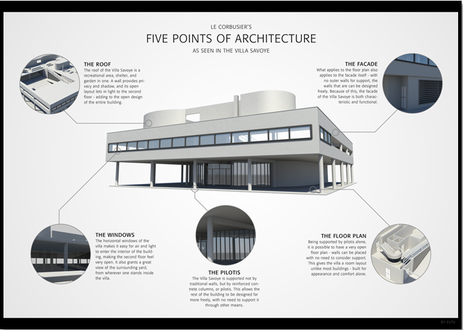 Five Points Of Architecture And Mimesis Free Sample Solution