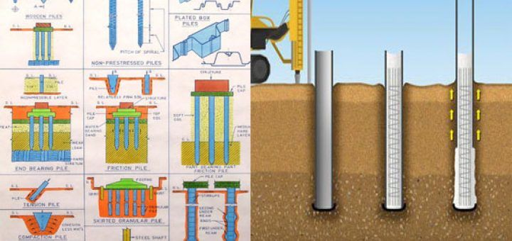 Pile Foundation Recognize Three Main Pile Types Cast In Situ Piles Driven Piles And Driven And Cast In Situ Piles Are The Foundation Construction Engineering