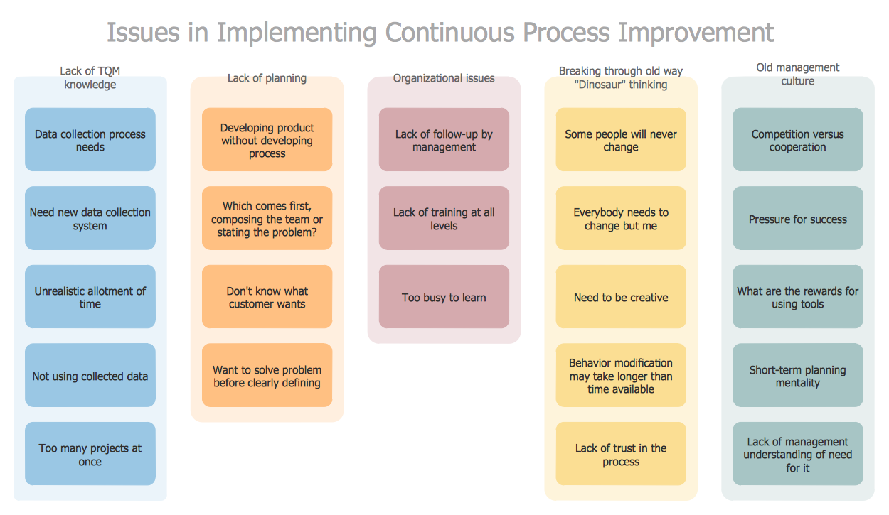 This Diagram Was Created In Conceptdraw Pro Using The Affinity