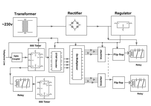 HomeAutomation using Digital Control Block Diagram #Electrical ...
