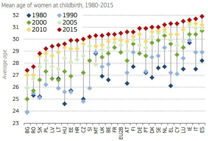 España pais donde se tienen hijos mas tarde