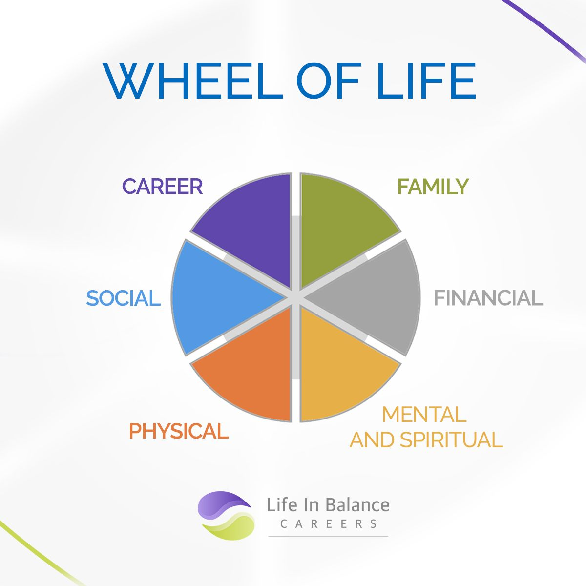 Have You Ever Done The Wheel Of Life Exercise To See How Satisfied You Are With Different Aspects Of Your Lif Wheel Of Life Life Balance Wheel Mindfulness Life