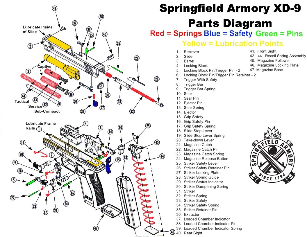 Kimber 1911 Parts Diagram Breakdown Wiring Diagrams Exploded On Para Ordnance Lubrication Points Search For U2022 Colt Pin By