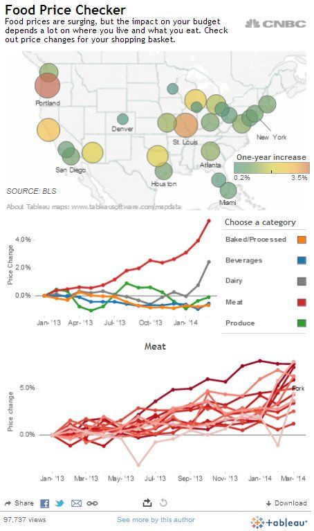 CNBC visualizes the increase of food prices around the country. Several reasons explain the rise in prices. California experienced its driest year and produces about 50% of the nation's fruit and vegetables. Use the top line chart to see products affected by the surge.
