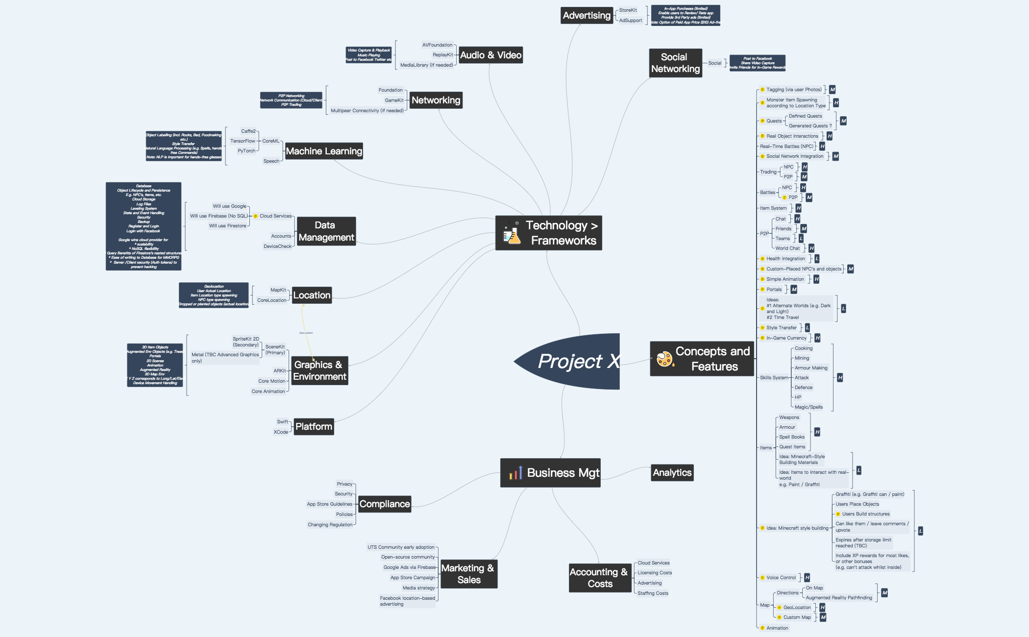 Project X Mind Map V1 Mind Map Mind Mapping Tools Service Map