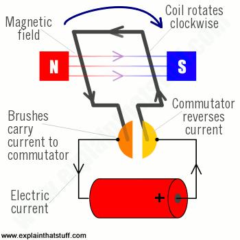 How Do Electric Motors Work Explain That Stuff How Electric Motors Work Electricity Electric Motor