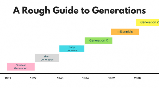 Generation Chart Years Grammar And Punctuation