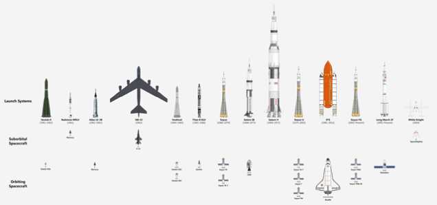 Every Ship That Has Carried Humans Into Space, In One