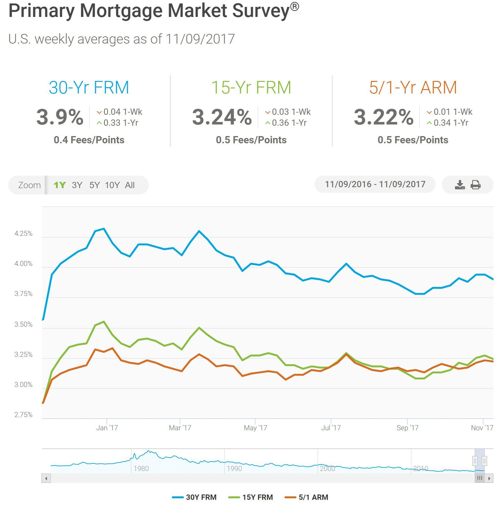 The Mortgage Porter Homepath Mortgage Rates In 2020 Current Mortgage Rates Mortgage Rates Mortgage