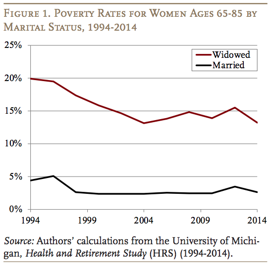 Why Has Poverty Declined For Widows Via Center For Retirement Research Cl Charts And Graphs Federal Deposit Insurance Corporation Social Security Benefits