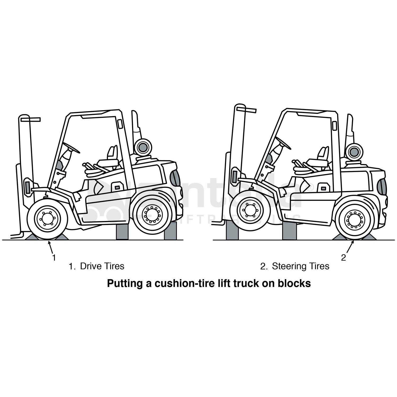Forklift Blocking Instructions   Forklift safety