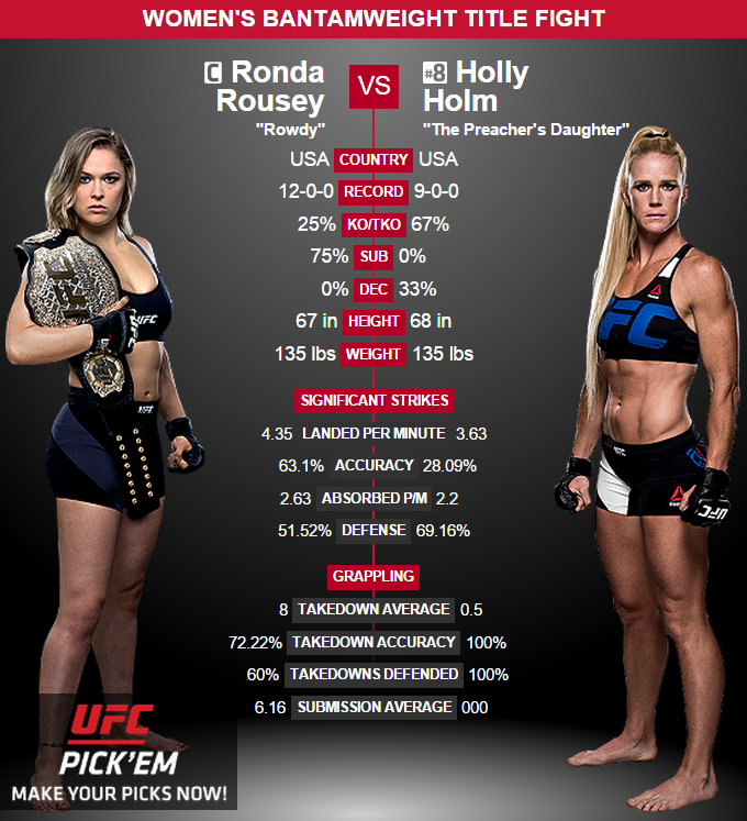 Ronda Rousey Or Holly Holm Who Will Win Ufc Mma Girl Fighters Ufc Fighters