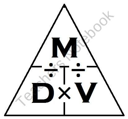 Science Journal: Density Triangle Clipart product from
