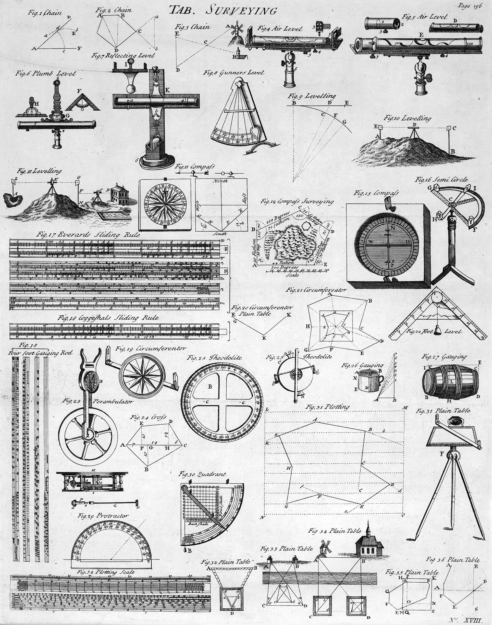 Historic Surveying Equipment Enginerd In 2018 Pinterest Electric Circuit Analysis Quiz 2 Wikiversity Steampunk Design Cartography Engineering Science Civil Mechanical