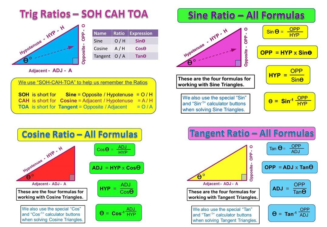 Sine Cosine And Tangent Ratio Formulas Trigonometry Math Memes Mathematics Worksheets [ 749 x 1077 Pixel ]