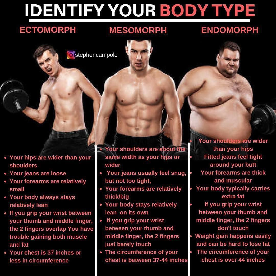 how to know your body fat