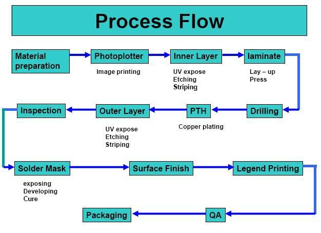 Pcb Circuit Board Fabrication Process Flow  Pcb. Duke University Nursing School. Architectural Degree Courses. Female Hair Replacement Is Cheapoair Reliable. How Can I Get A Car Title Pa Registered Nurse. Education Grants For Low Income Families. Fire Science University Increase Testicle Size. Safeguard Home Security New Window Replacement. Micro Hdmi Vs Mini Hdmi Michigan Owi Penalties
