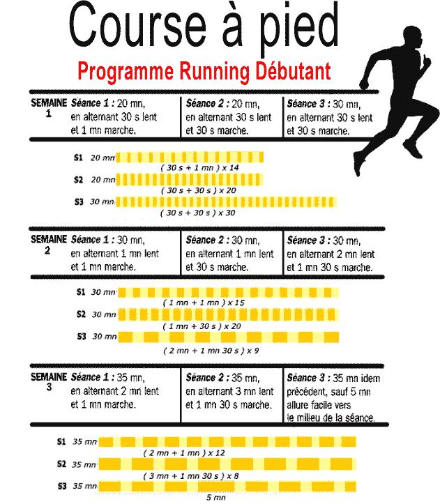 programme progressif débutant en course à pied   Course à ...