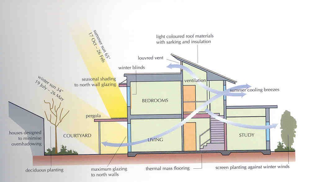 passive design home-remember this is designed for Australia so the ...
