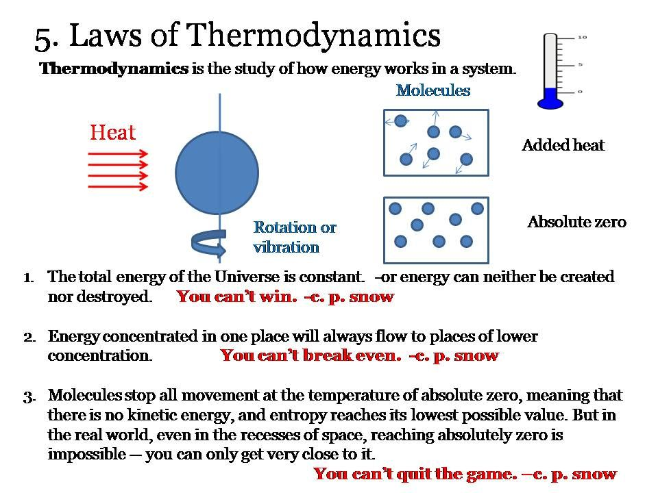 Law Thermodynamics Thermodynamics, Scientific method