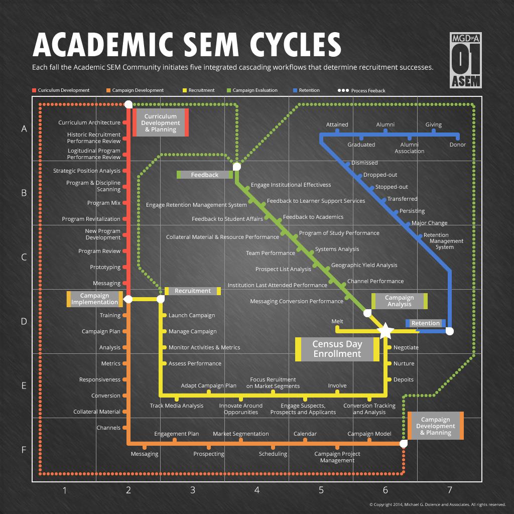 Academic Strategic Enrolment Marketing