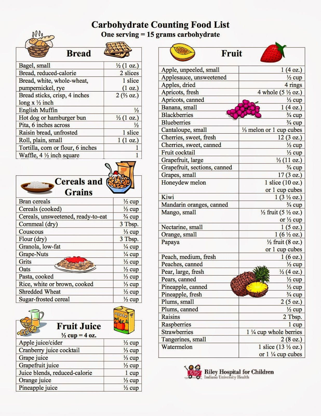 Image result for carbohydrate food list chart