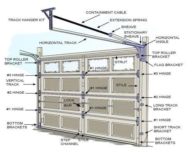 Diy Garage Door Spring Replacement Sn Desigz Garage Doors