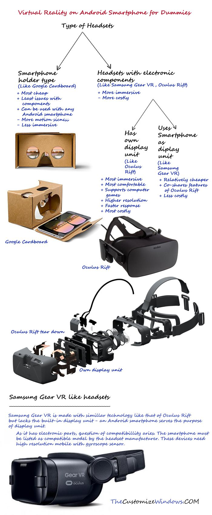 Virtual Reality on Android Smartphone for Dummies Smart